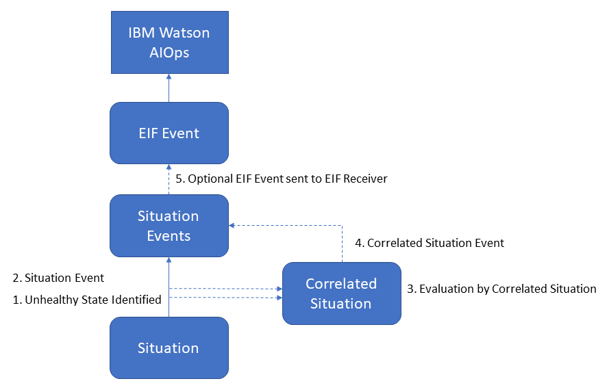 ITM6 Situation Event Logic