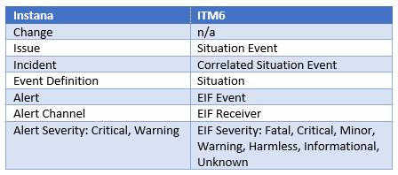 Instana ITM6 Terminology